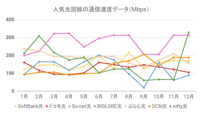 人気光回線の通信速度グラフ(1月15日更新)