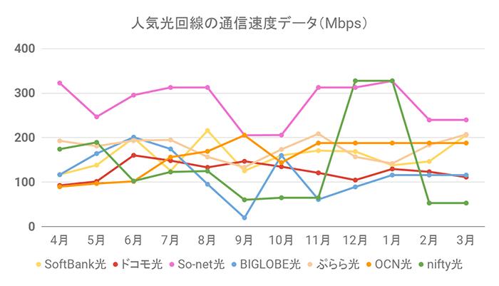 人気光回線の通信速度グラフ(3月31日更新)