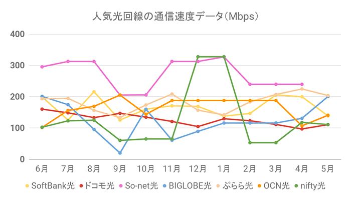 人気光回線の通信速度グラフ(5月30日更新)