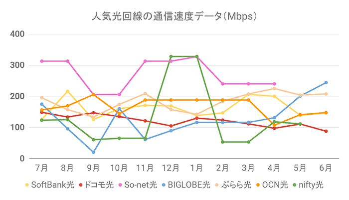 人気光回線の通信速度グラフ(6月30日更新)