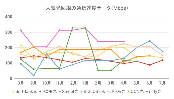 人気光回線の通信速度グラフ(7月31日更新)