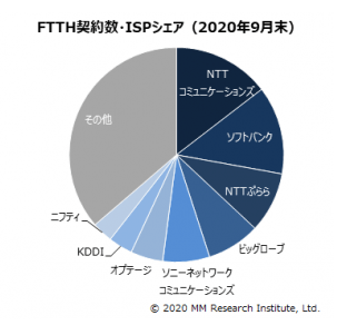 2020年9月末FTTH契約数・ISPシェア