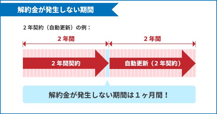 ソフトバンク光の2年契約(自動更新)で解約金が発生しない期間の例