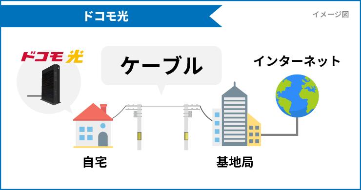 ドコモ光はケーブルでインターネットに繋がっているイメージ図