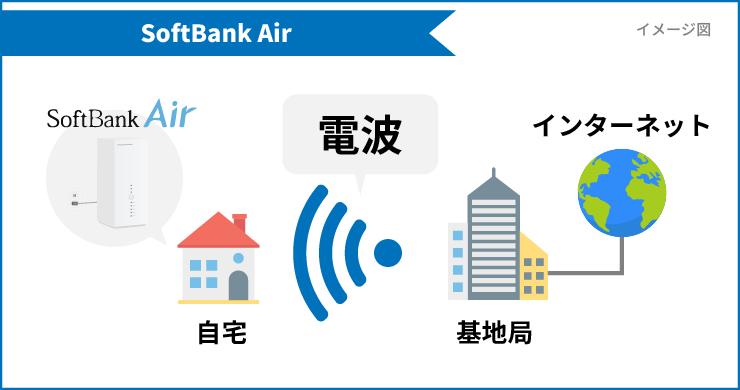SoftBank Airは電波でインターネットに繋がっているイメージ図