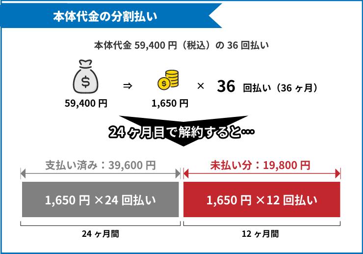 SoftBank Airを解約する際に本体代金の残債が12回払い分残っている場合