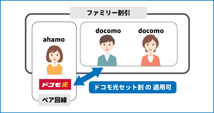 ファミリー割引のグループ内にいるドコモユーザーの家族はドコモ光セット割が適用できる。