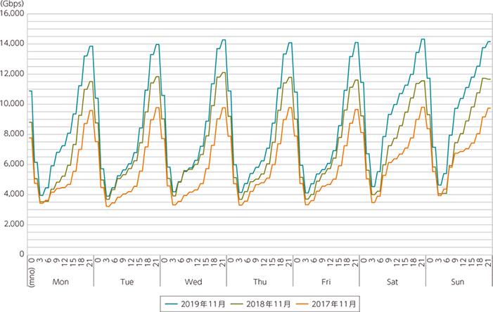 ISP9社のブロードバンド契約者のダウンロードトラヒックの推移(令和2年版)