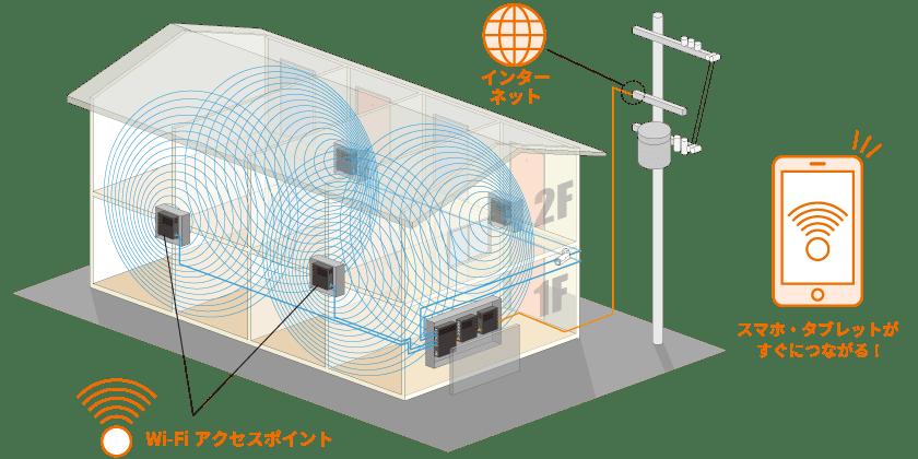 D-room WiFiはWiFiアクセスポイントを利用してWiFiに接続する。