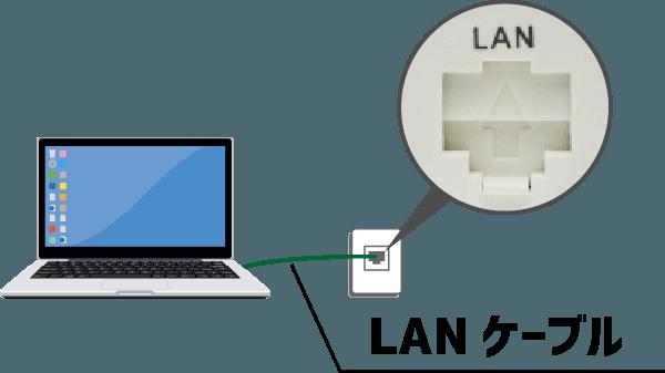 LANケーブルでPCと接続して有線のネット環境を整える。