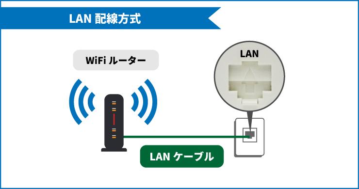 サイバーホームのLAN配線方式(無線接続)