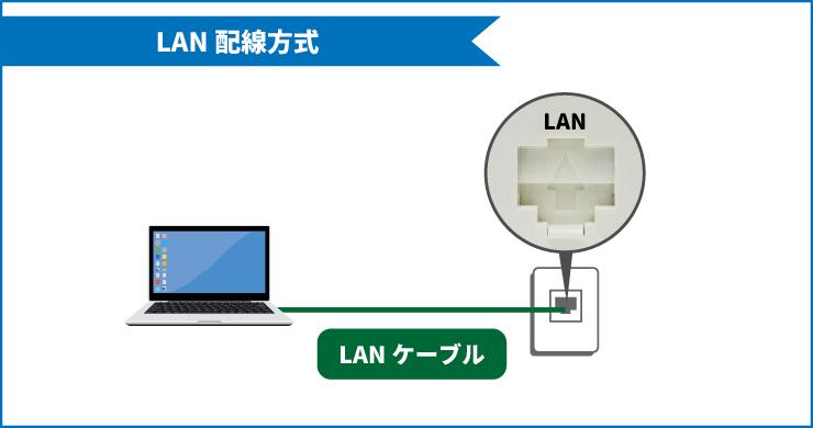 サイバーホームのLAN配線方式(有線接続)