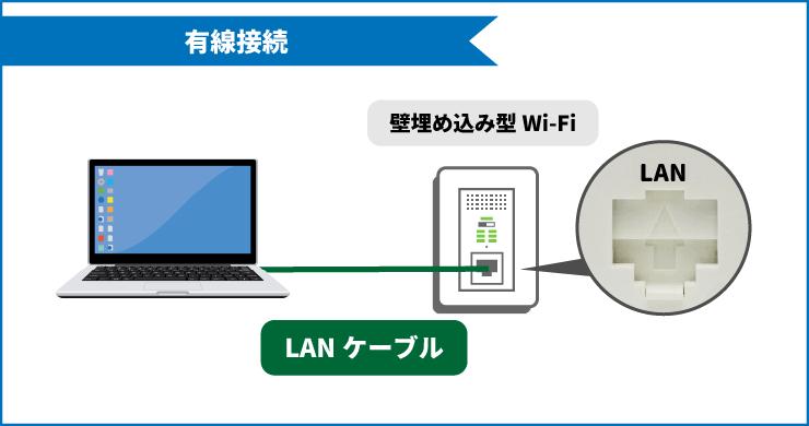 FGBBを有線接続で利用した場合の接続方法