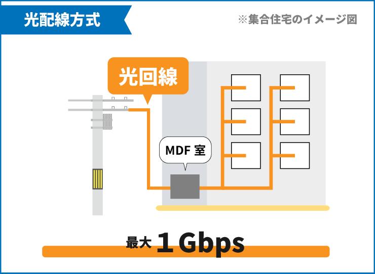 光配線方式は光回線(1Gbps)のみを利用した接続方式