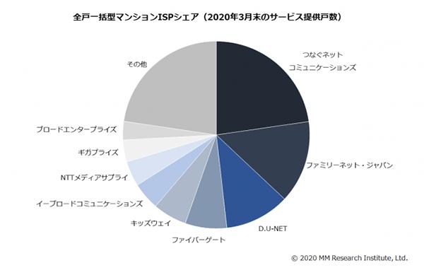 全戸一括型マンションISPシェア(2020年3月末のサービス提供戸数)