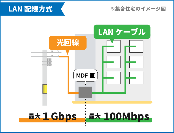 LAN配線方式は光回線(最大1Gbps)とLANケーブル(最大100Mbpe)を利用した接続方式