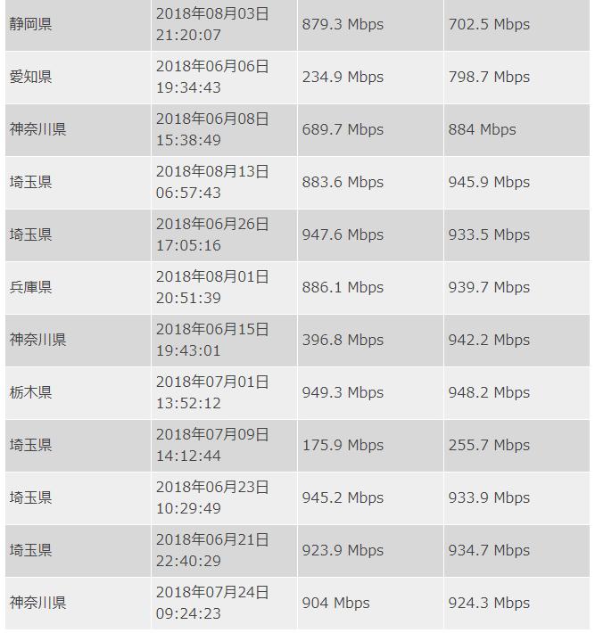 NURO光の速度データ
