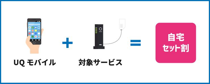UQモバイルと対象サービスの利用で自宅セット割が適用できる