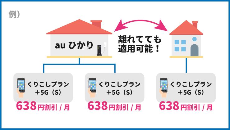 自宅セット割は離れて暮らす家族も適用可能