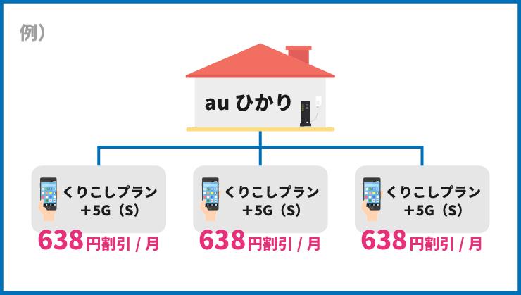 auひかりを利用中の3人家族がUQモバイルを利用した場合の割引額